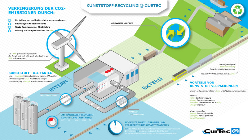 Kunststoffrecycling CurTec Infographic