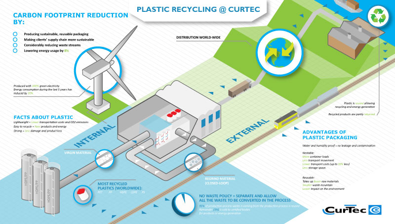 Plastic recycling CurTec infographic